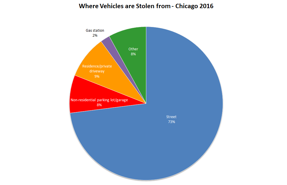 car theft in the united states Car theft in the united states 7,024 cars were stolen last year in the city of modesto alone, jumping to 55% more auto theft then 2003 this percentile made modesto the nation's capitol of car theft.